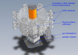 Cyclops-Neutron Diffraction System