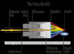 Orient Express Neutron Diffraction Beamline ILL